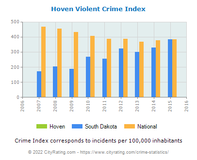 Hoven Violent Crime vs. State and National Per Capita