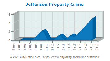 Jefferson Property Crime
