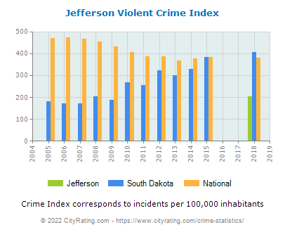 Jefferson Violent Crime vs. State and National Per Capita