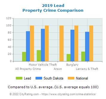 Lead Property Crime vs. State and National Comparison
