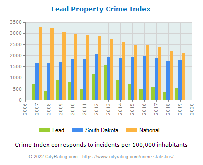 Lead Property Crime vs. State and National Per Capita