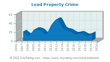 Lead Property Crime