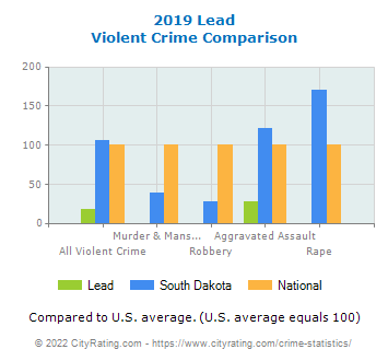 Lead Violent Crime vs. State and National Comparison