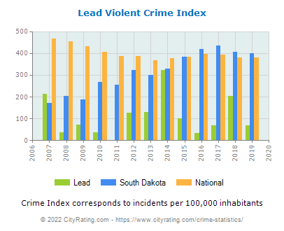 Lead Violent Crime vs. State and National Per Capita