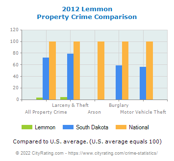 Lemmon Property Crime vs. State and National Comparison