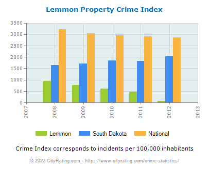 Lemmon Property Crime vs. State and National Per Capita