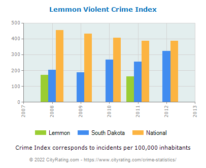 Lemmon Violent Crime vs. State and National Per Capita