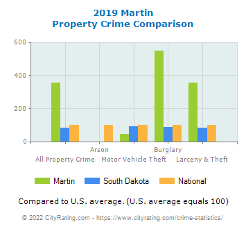 Martin Property Crime vs. State and National Comparison