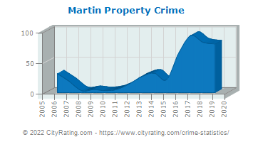 Martin Property Crime