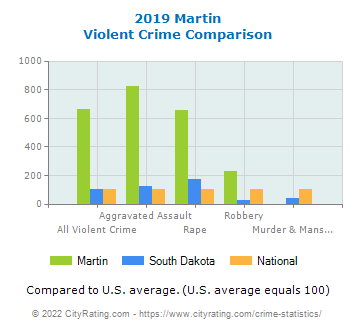Martin Violent Crime vs. State and National Comparison