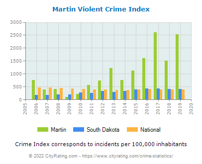 Martin Violent Crime vs. State and National Per Capita