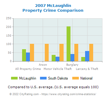 McLaughlin Property Crime vs. State and National Comparison