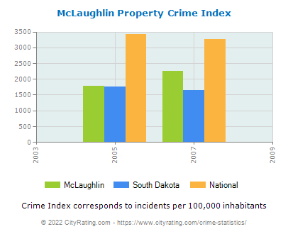 McLaughlin Property Crime vs. State and National Per Capita