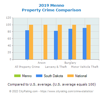 Menno Property Crime vs. State and National Comparison