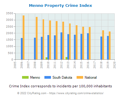 Menno Property Crime vs. State and National Per Capita