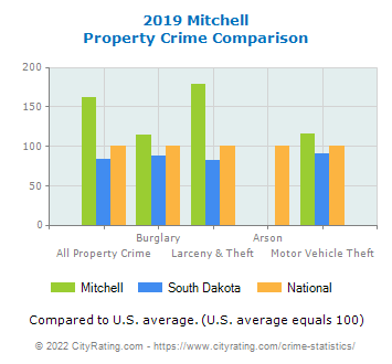 Mitchell Property Crime vs. State and National Comparison