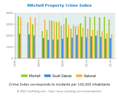Mitchell Property Crime vs. State and National Per Capita