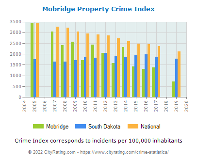 Mobridge Property Crime vs. State and National Per Capita