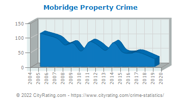 Mobridge Property Crime