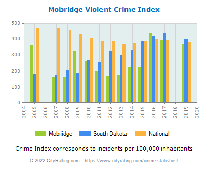 Mobridge Violent Crime vs. State and National Per Capita