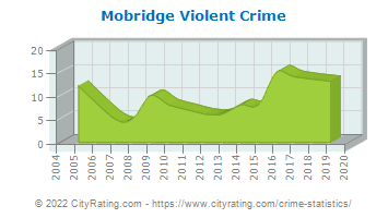 Mobridge Violent Crime