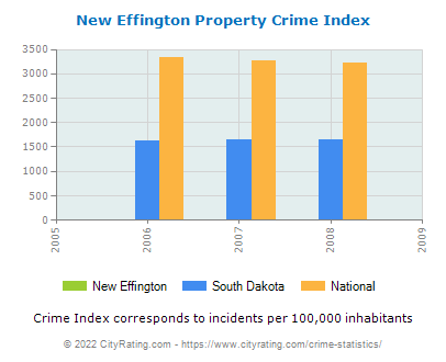 New Effington Property Crime vs. State and National Per Capita