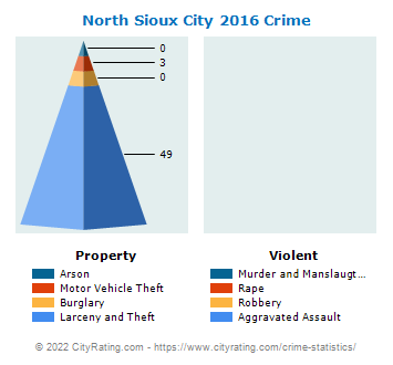 North Sioux City Crime 2016