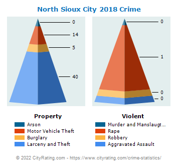 North Sioux City Crime 2018