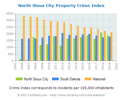 North Sioux City Property Crime vs. State and National Per Capita