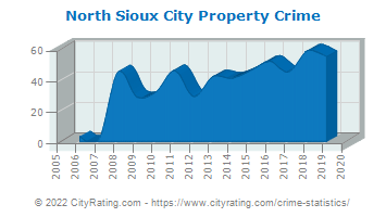 North Sioux City Property Crime