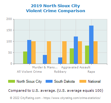 North Sioux City Violent Crime vs. State and National Comparison