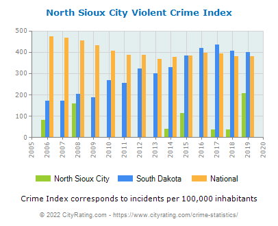 North Sioux City Violent Crime vs. State and National Per Capita