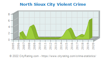 North Sioux City Violent Crime