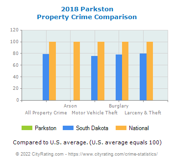 Parkston Property Crime vs. State and National Comparison