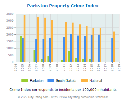 Parkston Property Crime vs. State and National Per Capita