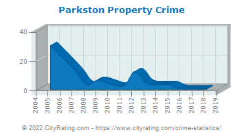 Parkston Property Crime