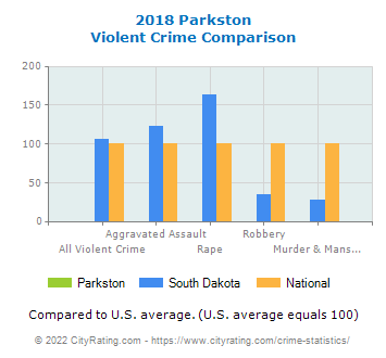 Parkston Violent Crime vs. State and National Comparison