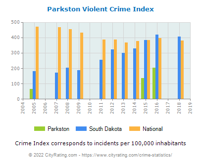 Parkston Violent Crime vs. State and National Per Capita