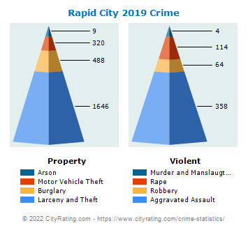 Rapid City Crime 2019
