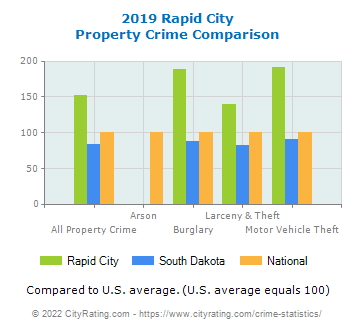 Rapid City Property Crime vs. State and National Comparison