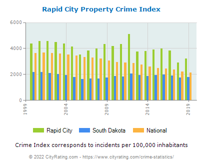 Rapid City Property Crime vs. State and National Per Capita