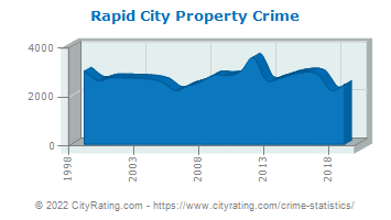 Rapid City Property Crime