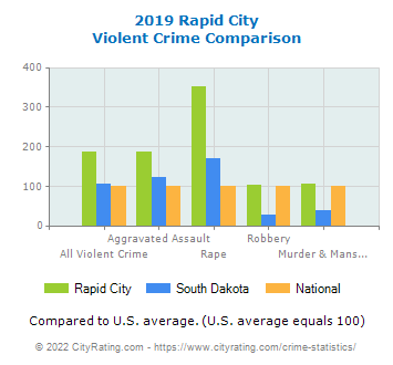 Rapid City Violent Crime vs. State and National Comparison