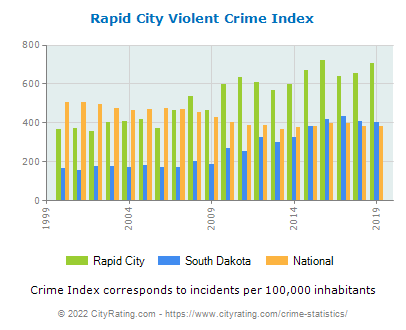 Rapid City Violent Crime vs. State and National Per Capita