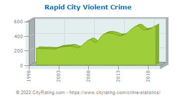 Rapid City Violent Crime