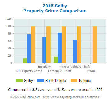 Selby Property Crime vs. State and National Comparison