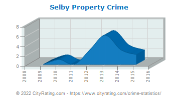 Selby Property Crime