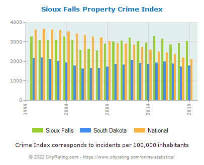 Sioux Falls Property Crime vs. State and National Per Capita