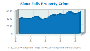 Sioux Falls Property Crime