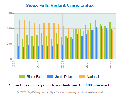 Sioux Falls Violent Crime vs. State and National Per Capita